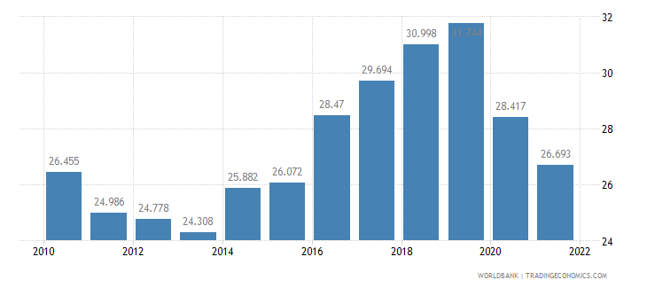 poland employment to population ratio ages 15 24 total percent wb data