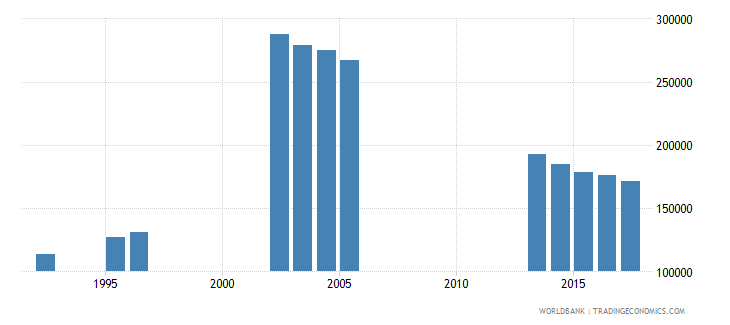 poland enrolment in grade 3 of lower secondary general education female number wb data