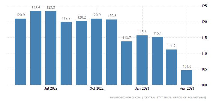 Poland Export Prices