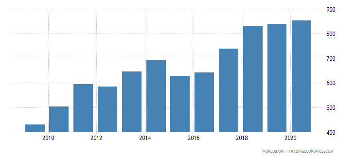 poland export value index 2000  100 wb data
