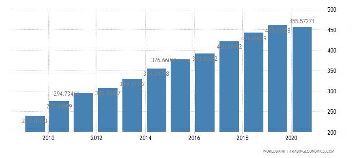 poland export volume index 2000  100 wb data