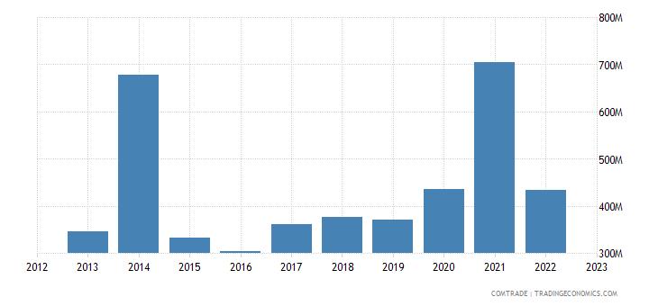 poland exports algeria