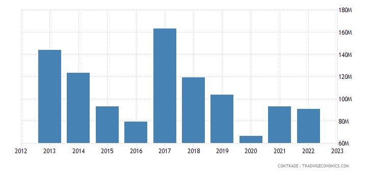 poland exports argentina