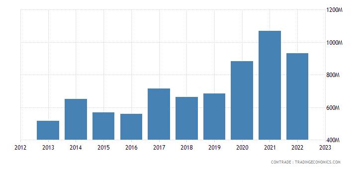 poland exports australia
