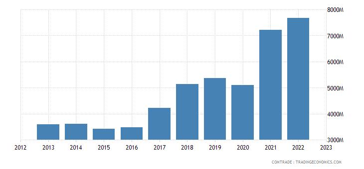 poland exports austria