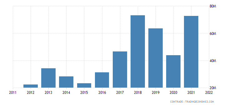 poland exports bangladesh