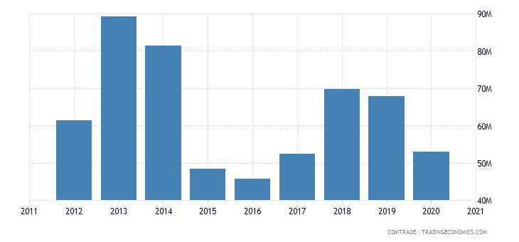 poland exports belarus articles iron steel