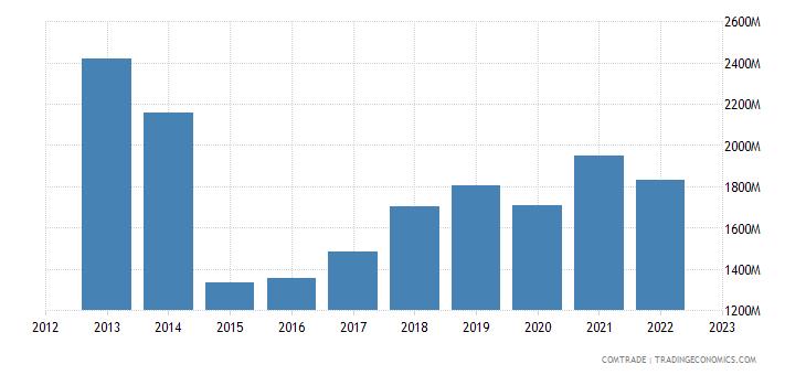 poland exports belarus