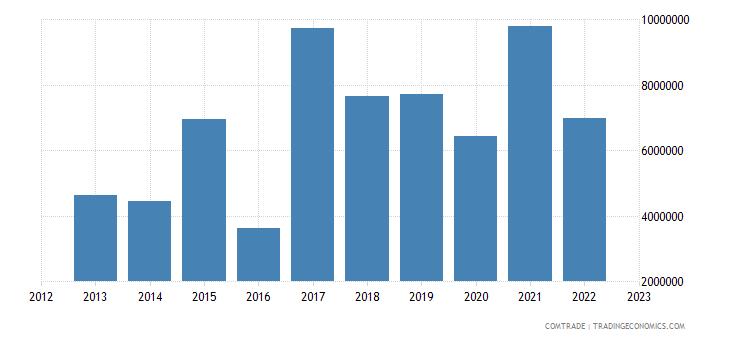 poland exports bolivia