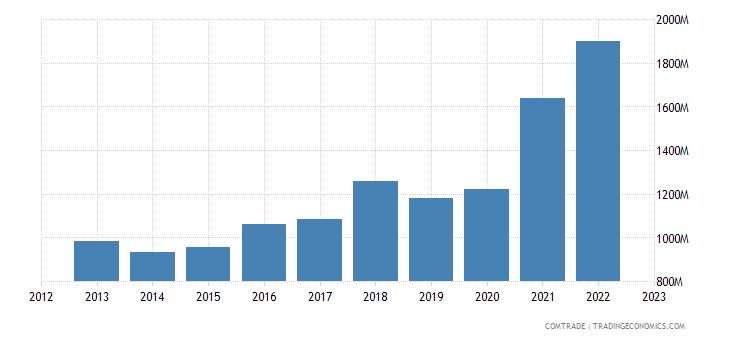 poland exports bulgaria