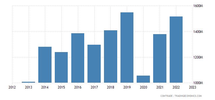 poland exports canada