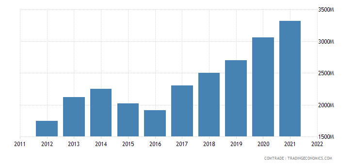 poland exports china