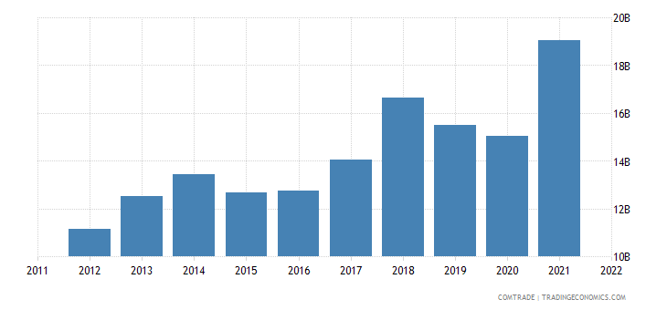 poland exports czech republic