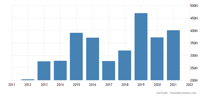 poland exports egypt