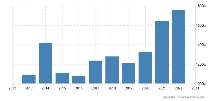 poland exports estonia