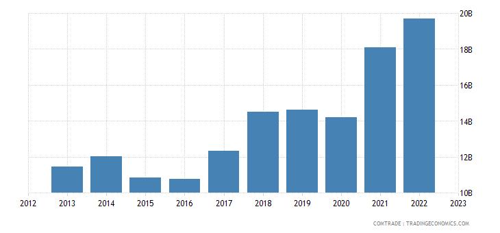 poland exports france