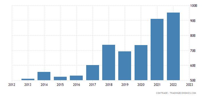 poland exports germany