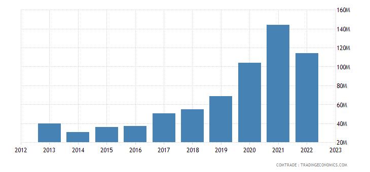 poland exports ghana