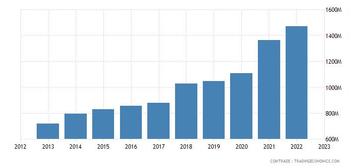 poland exports greece