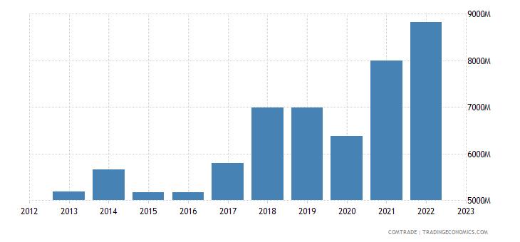 poland exports hungary