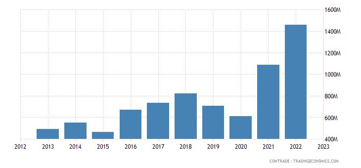 poland exports india