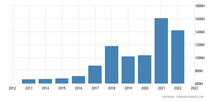 poland exports ireland