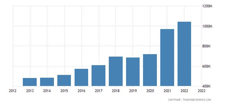 poland exports israel