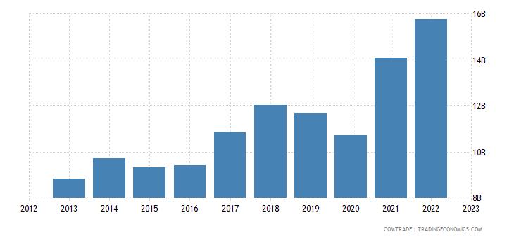 poland exports italy
