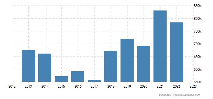 poland exports japan