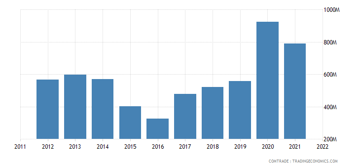 poland exports kazakhstan