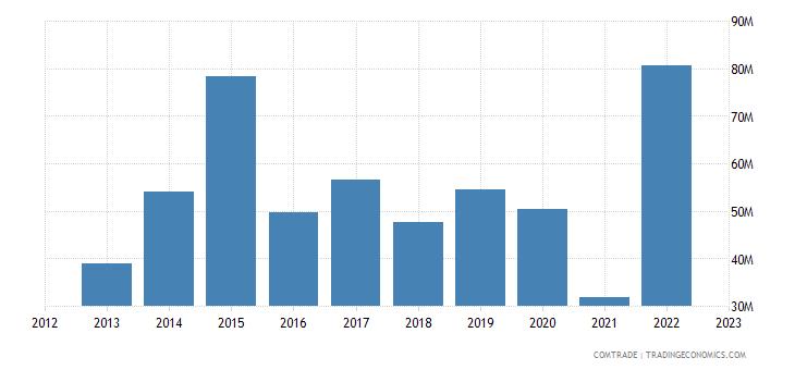 poland exports kenya