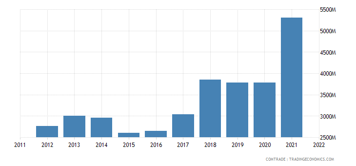 poland exports lithuania