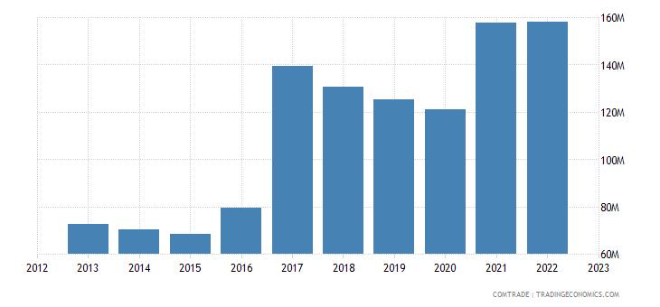 poland exports macedonia