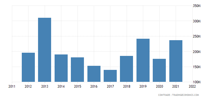 poland exports malaysia