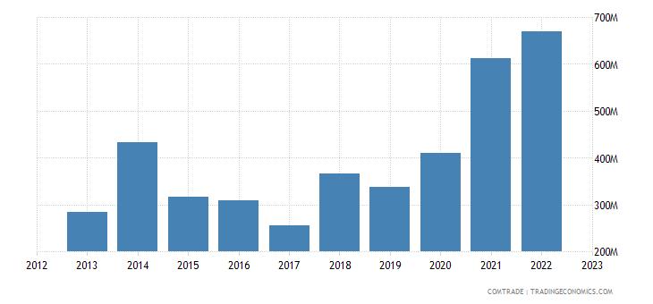 poland exports morocco