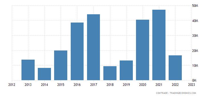 poland exports mozambique