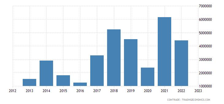 poland exports namibia