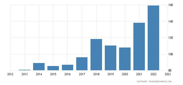 poland exports netherlands