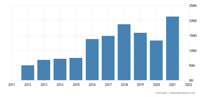poland exports new zealand