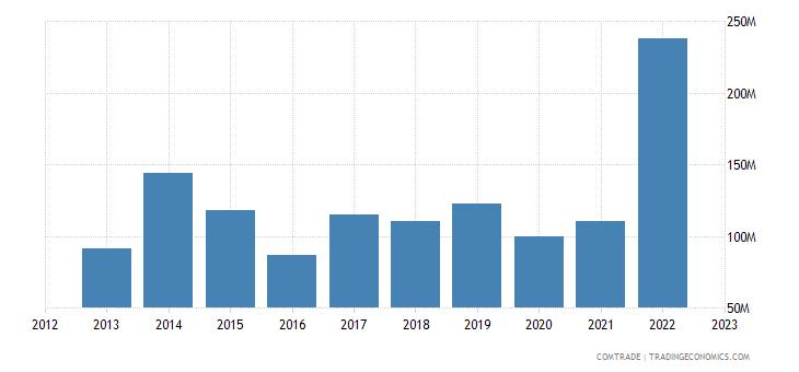 poland exports nigeria