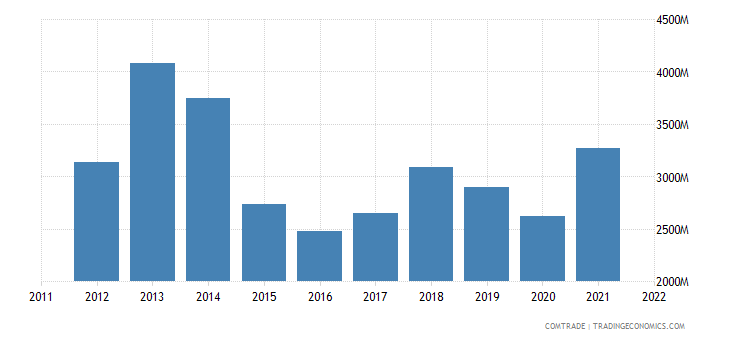 poland exports norway