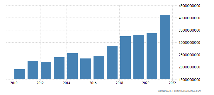 poland exports of goods and services bop us dollar wb data