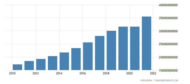 poland exports of goods and services constant 2000 us dollar wb data
