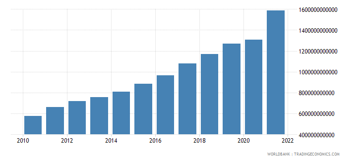 poland exports of goods and services current lcu wb data
