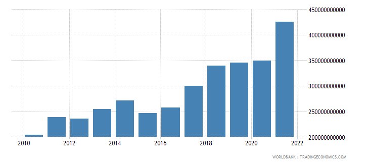 poland exports of goods services and income bop us dollar wb data