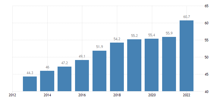 poland exports of goods services in percent of gdp eurostat data