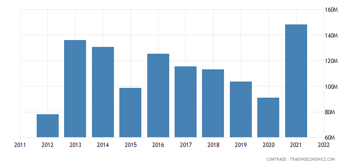 poland exports pakistan