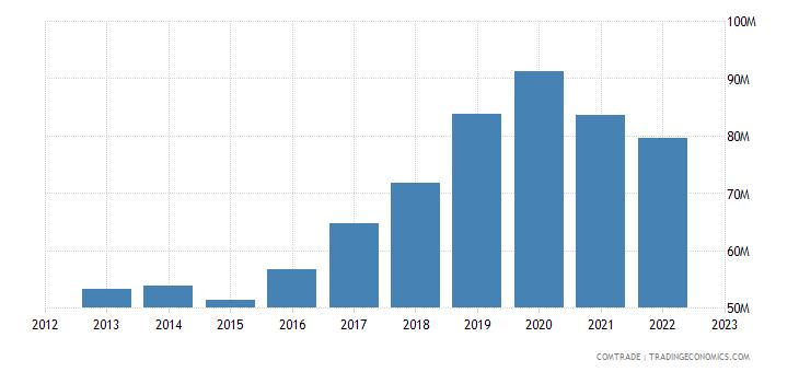 poland exports peru