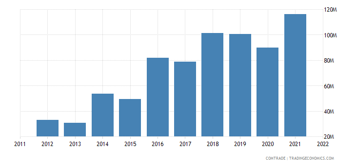 poland exports qatar
