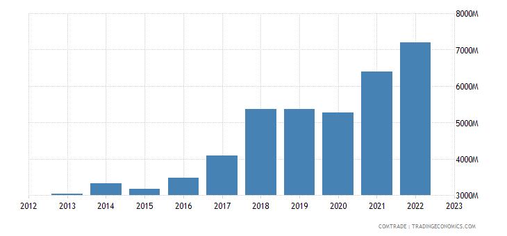 poland exports romania